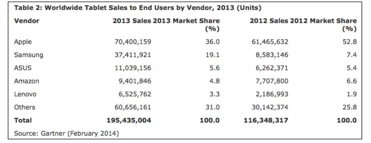 statystyki sprzedaży