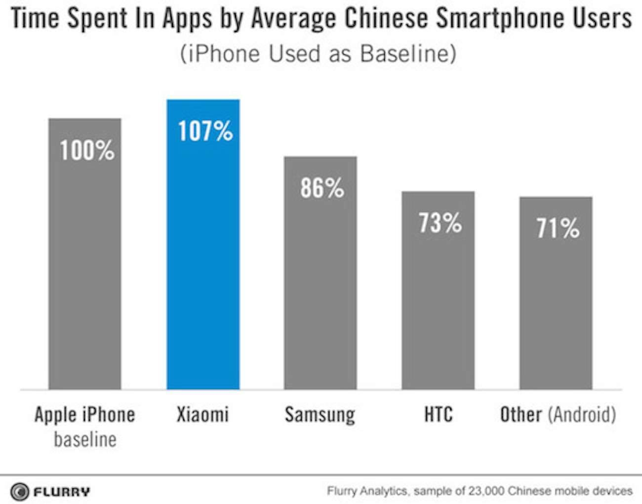 Xiaomi-vs-iPhone-stats