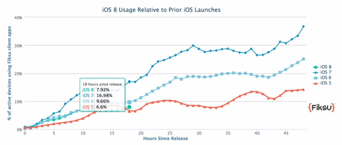 Jak wygląda przyjęcie przez konsumentów iOS 8? ciekawostki przyjęcie przez konsumentów iOS 8, iOS 8, ile osób zainstalowało iOS 8, Apple iOS 8  Wielu użytkowników urządzeń Apple postanowiło zaktualizować je do najnowszej wersji iOS. biorąc pod uwagę poprzednie systemy gignta z Cupertino, % przyjęcia 8 odsłony jest niższy od niektórych wersji. ios 8 adoption