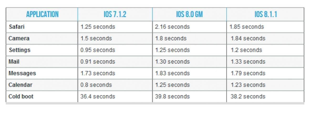 iPhone 4s z iOS 8.1.1 - jak szybko otwierają się poszczególne aplikacje? polecane, ciekawostki jak szybko działa iOS 8.1.1 na iPhone 4s, iPhone 4s z iOS 8.1.1 test szybkości, iPhone 4s, iOS 8.1.1, Apple  Kilka dni temu jak doskonale wiecie, Apple udostępniło nowe oprogramowanie iOS 8.1.1 w którym poprawiono stabilność i wydajność iPada 2 i iPhone 4S. iP4s