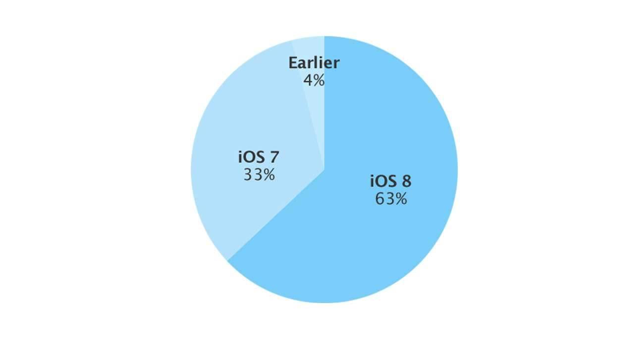 iOS863