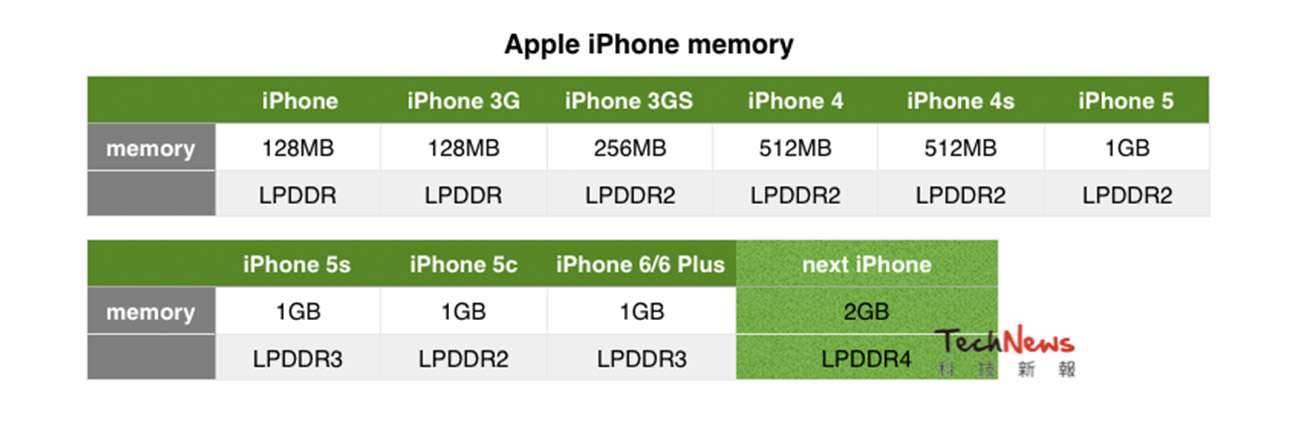 iPhone6sRAM