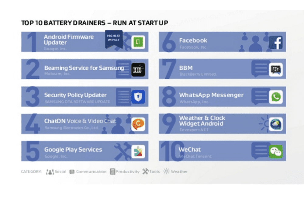 Top-Ten-Battery-Drainers-Run-at-Startup