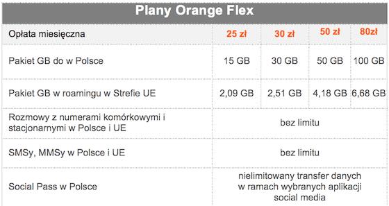 30 GB za 30 zł, czyli nowe plany i więcej GB w OrangeFlex polecane, ciekawostki więcej internetu, Orange Flex, Orange, nowe pakiety Orange Flex, Flex, 30 gb za 30 zł  Wczoraj Orange wprowadziło zmiany w Orange Flex. Warto o tym wspomnieć, bo nowa oferta wygląda naprawdę ciekawie. O co dokładnie chodzi?  flex