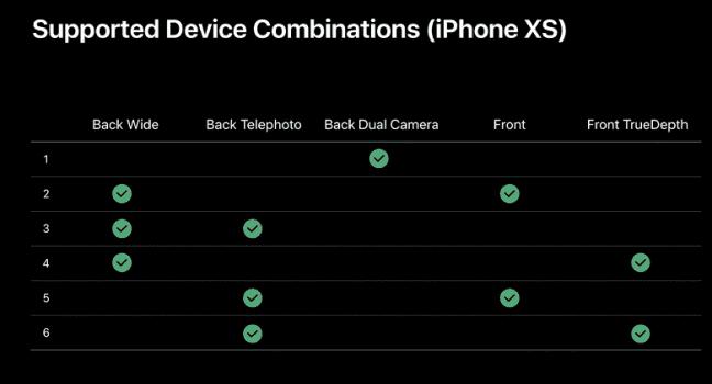 Zeszłoroczne iPhone'y będą mogły także nagrywać filmy w Filmic Pro, używając wielu kamer jednocześnie polecane, ciekawostki Wideo, iPhone 11 Pro, iPhone 11, FilMiC Pro  Podczas prezentacji nowego iPhone'a Apple zaprezentowało imponujący film pokazujący możliwości nowych produktów w aplikacji Filmic Pro. filmic 648x350