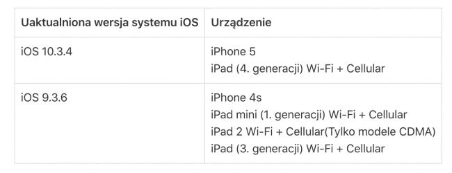 Jeśli jesteś użytkownikiem iPhone?a 5 lub starszego iUrządzenia, to koniecznie do 3 listopada zainstaluj najnowszą wersję iOS polecane, ciekawostki Apple, Aktualizacja  Apple opublikowało na swojej stronie internetowej informację dla użytkowników iPhone 5 i starszych iUrządzeń o konieczności instalacji najnowszej wersji iOS. O co dokładnie chodzi? iOS 650x250