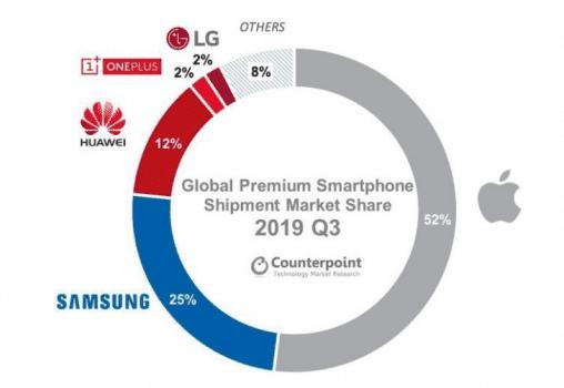 Apple nadal dominuje na globalnym rynku smartfonów premium polecane, ciekawostki rynek smartfonów, iPhone  Według nowego raportu Counterpoint Research, w trzecim kwartale 2019 roku, Apple nadal dominuje na globalnym rynku smartfonów premium. Apple rynek 1 508x350