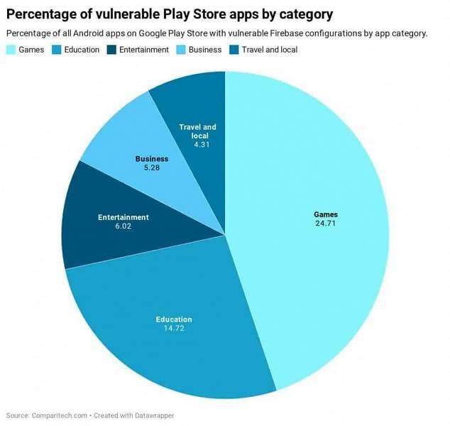 Użytkownicy Androida ponownie zagrożeni. 24 tyś aplikacji w Google Play jest pełna dziur polecane, ciekawostki Firebase, dziury, Android  Comparitech, firma zajmująca się bezpieczeństwem komputerowym, mówi o krytycznej luce w zabezpieczeniach znalezionej w 24 000 aplikacji w oficjalnym sklepie z aplikacjami Google Play. firebase large