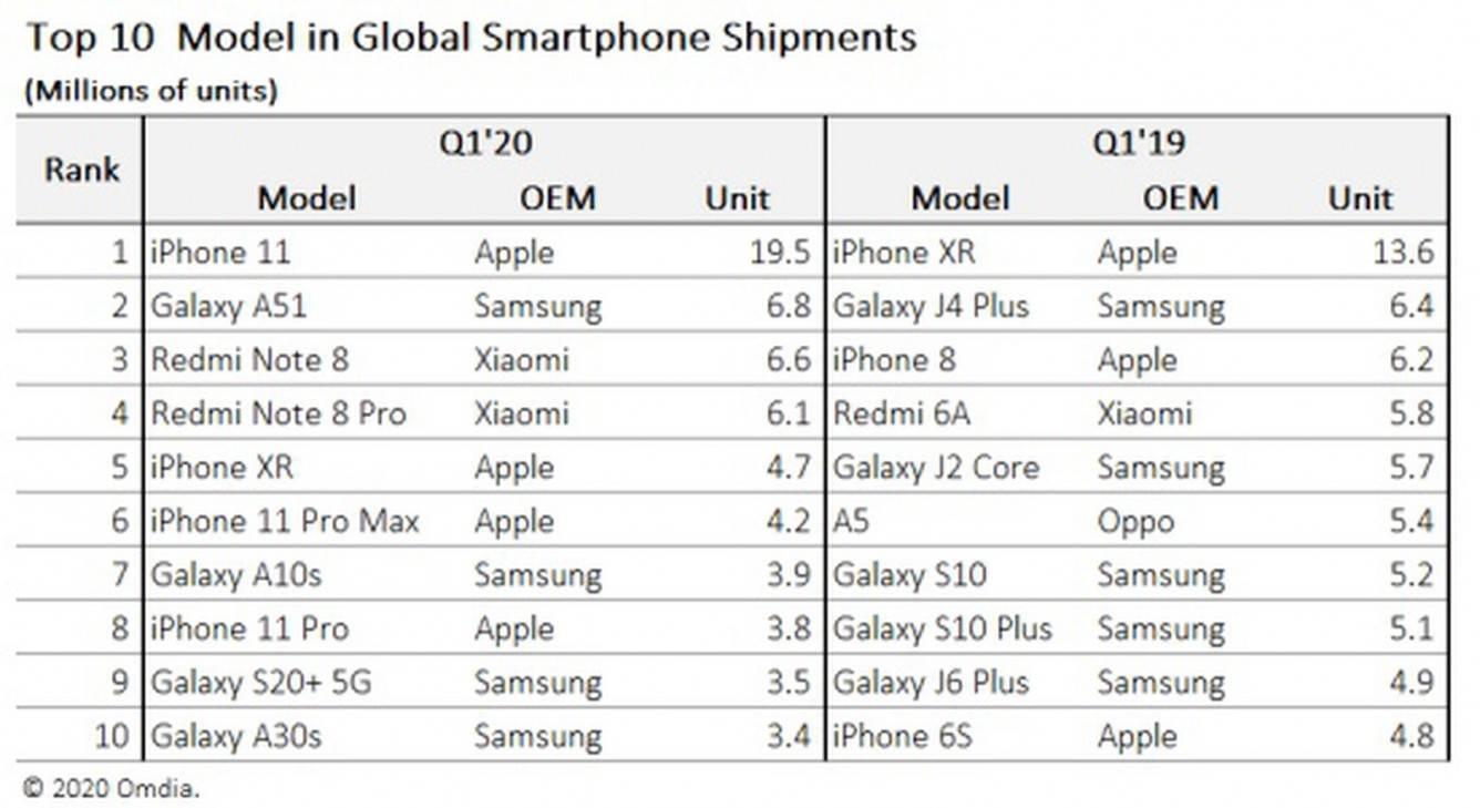 iPhone 11 najpopularniejszym smartfonem w pierwszym kwartale 2020 roku polecane, ciekawostki Sprzedaż, ranking, iPhone 11, 2020  Według nowego raportu agencji analitycznej Omdia, iPhone 11 był najlepiej sprzedającym się smartfonem w pierwszym kwartale 2020 roku, pomimo pandemii. iphonesaleschartq12020