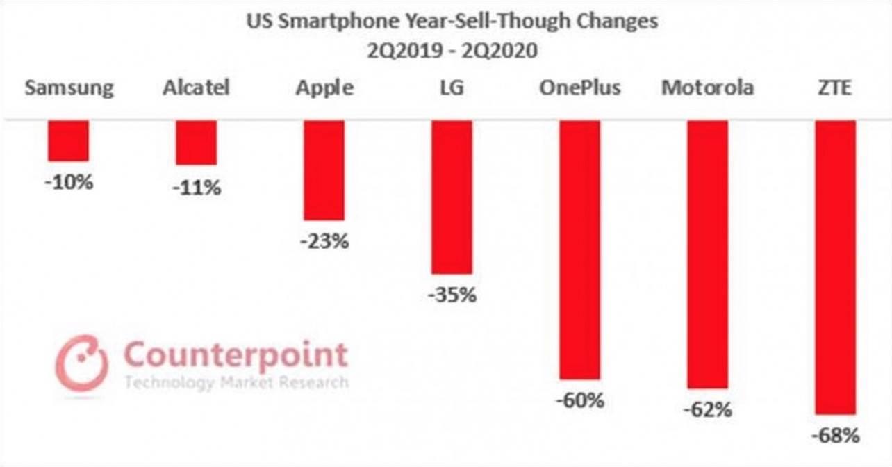 iPhone SE był najlepiej sprzedającym się smartfonem w USA w Q2 2020 roku polecane, ciekawostki iPhone SE 2020, Apple  Agencja analityczna Counterpoint Research  podała, że ??sprzedaż Apple w Stanach Zjednoczonych spadła o 23% w drugim kwartale 2020 roku w porównaniu z tym samym okresem ubiegłego roku, ale jednocześnie popyt na iPhone'a SE drugiej generacji przekroczył oczekiwania. 1@2x 18