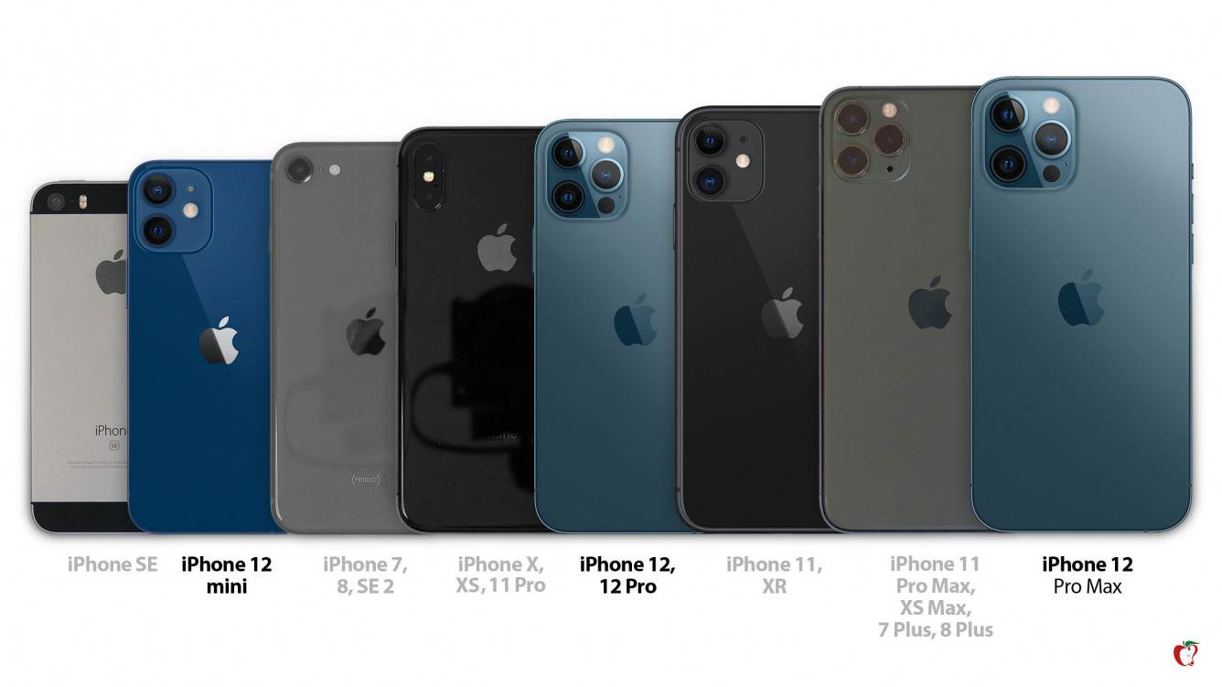 Porównanie wszystkich rozmiarów iPhone 12 z innymi smartfonami Aple polecane, ciekawostki wielkość, Rozmiar, porównianie rozmiarów, iPhone 12 Pro Max, iPhone 12 Pro, iPhone 12 mini, iPhone 12  Portal MacRumors udostępnił grafikę porównującą rozmiar nowego iPhone'a 12 mini / iPhone 12 / iPhone 12 Pro / iPhone 12 Pro Max z poprzednimi modelami smartfonów Apple. iPHone12 rozmiar