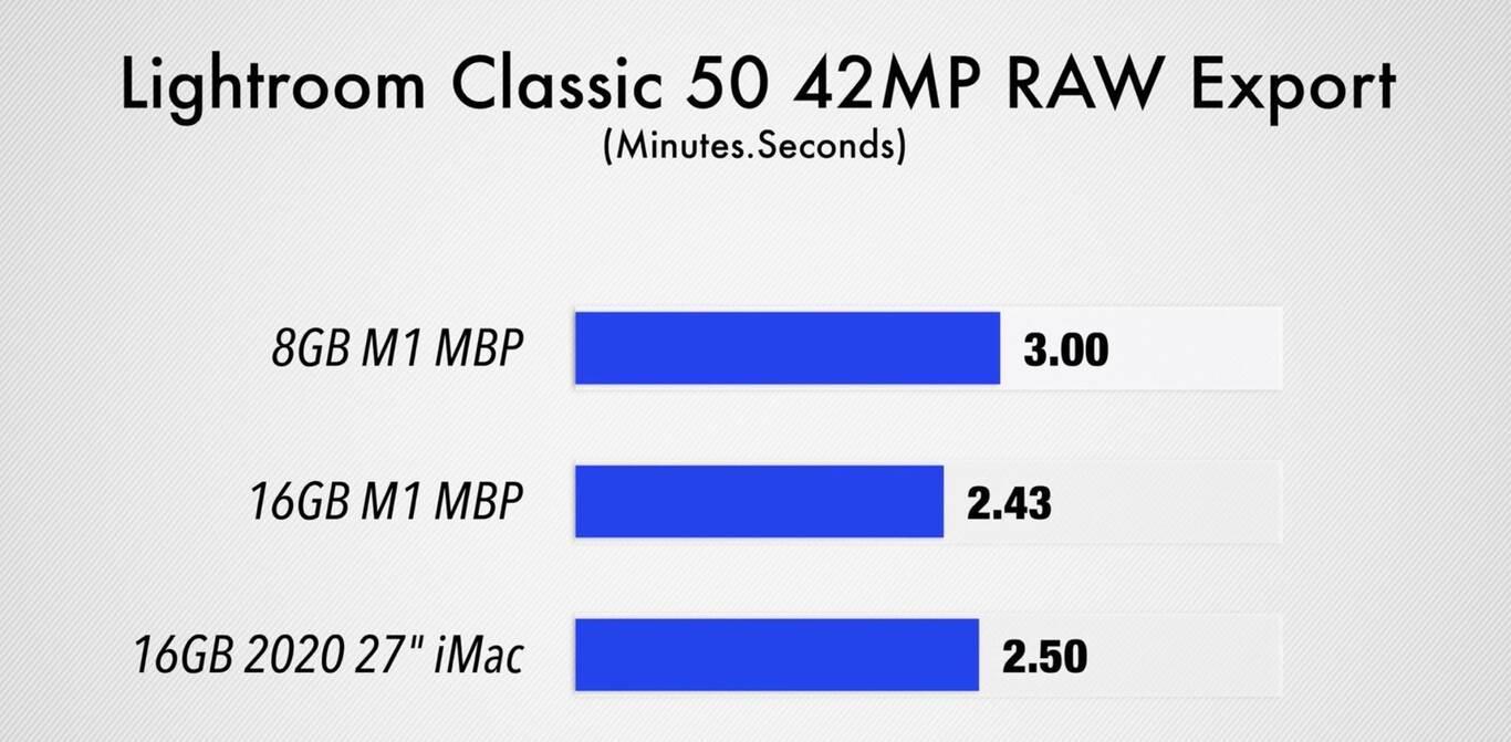 Porównanie wydajności MacBook Pro M1 z 8 GB i 16 GB pamięci. Czy warto dokupić więcej RAM? polecane, ciekawostki Wideo, test wydajnosci, test wydajności, pamięć RAM, Macbook pro z procesorem M1, MacBook Pro z M1, MacBook Pro z czipem M1, 8 gb pamiecy czy 16 gb pamieci, 8 gb czy 16 gb, 16 GB  Zarówno MacBook Pro z M1 jak i MacBook Air z M1 wykorzystują ten sam chip. Oznacza to, że pozostają nam jedynie dwie rzeczy, za pomocą których możemy skonfigurować nasz komputer, ilość pamięci masowej i ilość pamięci RAM m1 1 1