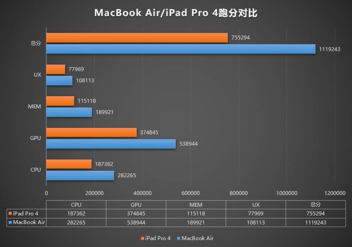 MacBook Air z czipem M1 uzyskał ponad 1 milion punktów w AnTuTu polecane, ciekawostki procesor M1, Macbook Air, MacBook, M1, Antutu  Nowy MacBook Air z procesorem M1 firmy Apple uzyskał ponad 1 mln punktów w teście porównawczym AnTuTu v8. Testy zostały przeprowadzone w wersji aplikacji na iOS. m1 2 1