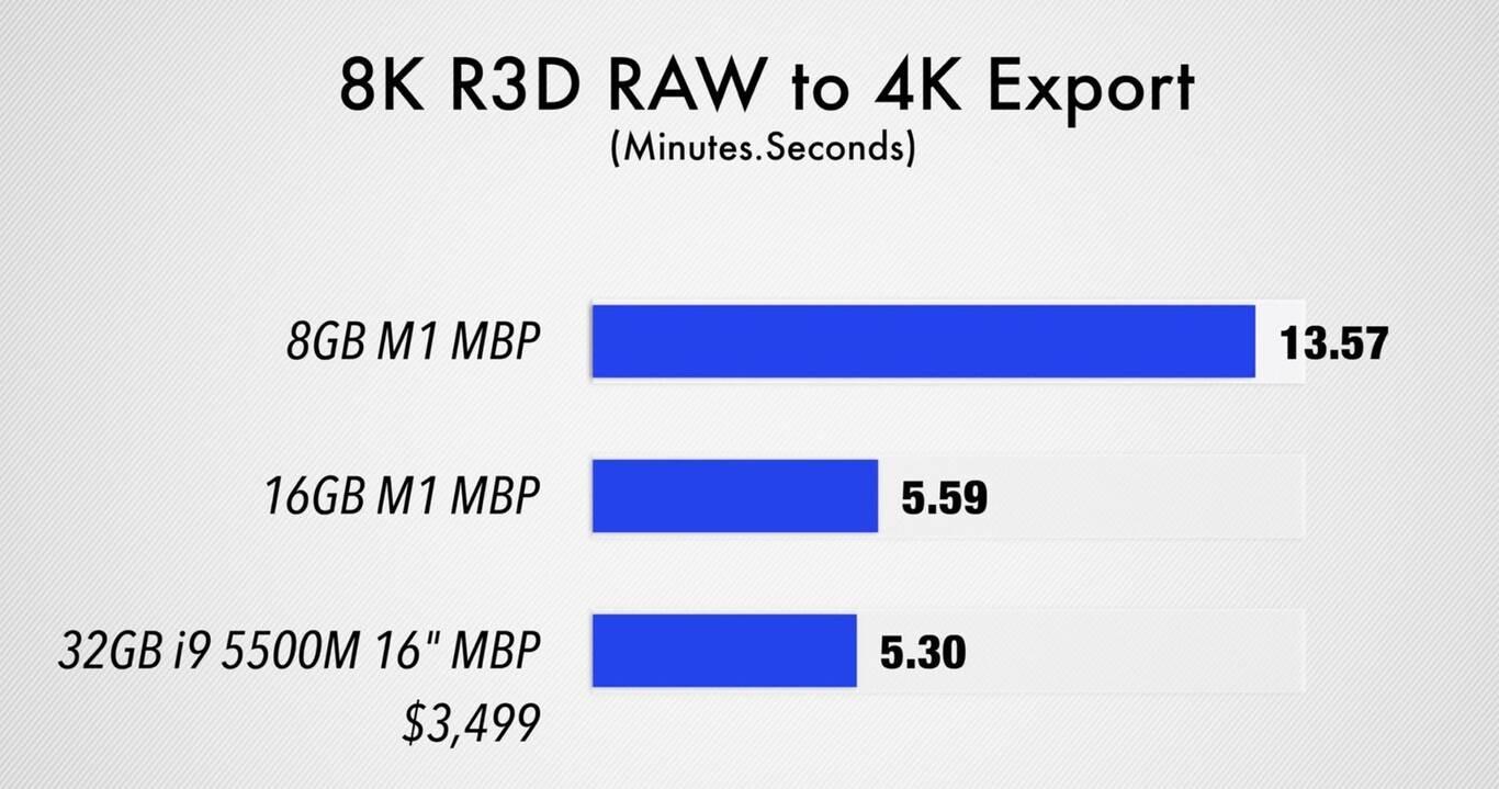 Porównanie wydajności MacBook Pro M1 z 8 GB i 16 GB pamięci. Czy warto dokupić więcej RAM? polecane, ciekawostki Wideo, test wydajnosci, test wydajności, pamięć RAM, Macbook pro z procesorem M1, MacBook Pro z M1, MacBook Pro z czipem M1, 8 gb pamiecy czy 16 gb pamieci, 8 gb czy 16 gb, 16 GB  Zarówno MacBook Pro z M1 jak i MacBook Air z M1 wykorzystują ten sam chip. Oznacza to, że pozostają nam jedynie dwie rzeczy, za pomocą których możemy skonfigurować nasz komputer, ilość pamięci masowej i ilość pamięci RAM m102