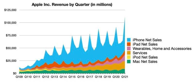 Rekordowe wyniki finansowe Apple za Q1 2021 polecane, ciekawostki wyniki Apple Q1 2021, rekordowe wyniki Apple, Apple  Apple podało przychody za pierwszy kwartał fiskalny 2021 roku, Który odpowiada czwartemu kwartałowi kalendarzowemu 2020 roku. Przychody firmy wyniosły rekordowe 111,4 mld USD, a kwartalny zysk netto 28,8 mld USD. 1q21 line