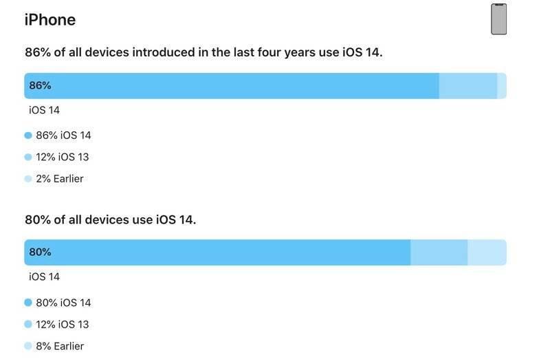 iOS 14 zainstalowany na 80% iUrządzeń ciekawostki iPhone, iPad, iOS 14, Apple  Firma Apple dostarczyła zaktualizowane dane dotyczące rozpowszechnienia iOS 14 i iPadOS 14, zgodnie z którymi nowy system operacyjny dla smartfonów jest instalowany na 80% wszystkich aktywnych iPhone. iOS14 iPhone