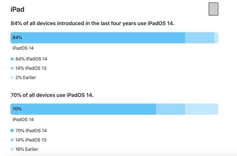 iOS 14 zainstalowany na 80% iUrządzeń ciekawostki iPhone, iPad, iOS 14, Apple  Firma Apple dostarczyła zaktualizowane dane dotyczące rozpowszechnienia iOS 14 i iPadOS 14, zgodnie z którymi nowy system operacyjny dla smartfonów jest instalowany na 80% wszystkich aktywnych iPhone. iPadOS14 iPad