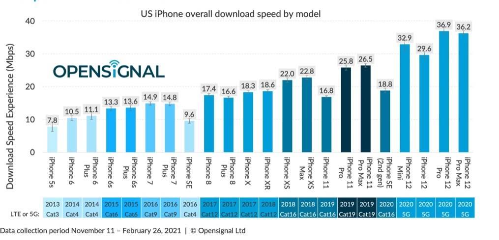 iPhone'y 12 sporo wolniejsze od smartfonów z Androidem w testach 5G polecane, ciekawostki test 5G, iPhone, 5G w iPhone, 5G  Nowy raport opublikowany przez Opensignal zawiera przegląd wydajności 5G na iPhone'ach i smartfonach z Androidem w Stanach Zjednoczonych. Opensignal 5g 1