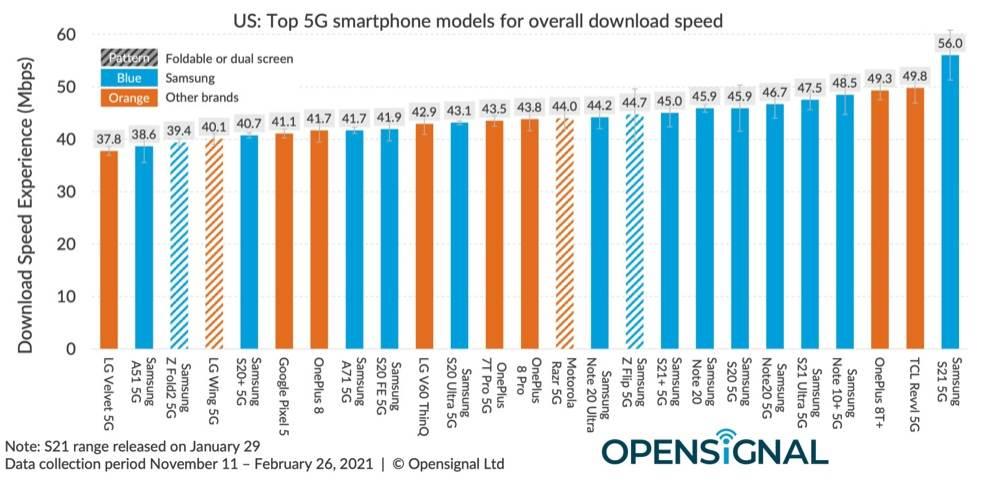 iPhone'y 12 sporo wolniejsze od smartfonów z Androidem w testach 5G polecane, ciekawostki test 5G, iPhone, 5G w iPhone, 5G  Nowy raport opublikowany przez Opensignal zawiera przegląd wydajności 5G na iPhone'ach i smartfonach z Androidem w Stanach Zjednoczonych. Opensignal 5g
