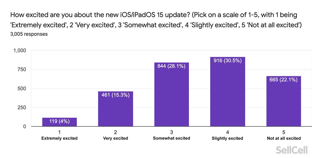 Użytkownicy iUrządzeń rozczarowani funkcjami iOS 15 i iPadOS 15 polecane, ciekawostki iPadOS 15, iOS 15  Nieco ponad dwa tygodnie temu, Apple zaprezentowało swoje najnowsze systemy iOS 15 i iPadOS 15 z funkcjami takimi jak łącza FaceTime, SharePlay i inne. Według nowego badania przeprowadzonego przez SellCell , ponad 50% użytkowników iPhone'a i iPada jest rozczarowanych aktualizacjami iOS 15 i iPadOS 15. iOS15 ankieta