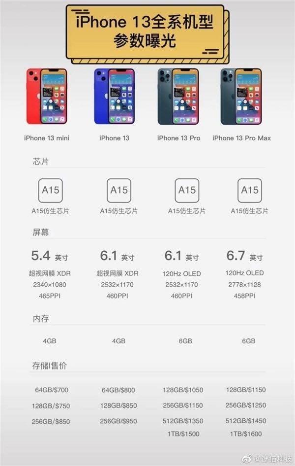 Ceny, pojemności i ilości pamięci RAM w iPhone?ach 13 polecane, ciekawostki RAM, pojemnosć, iPhone 13 Pro max, iPhone 13 Pro, iPhone 13 mini, iPhone 13, ilość pamięci ram, cena  Na początku tygodnia na keynote otwierającym tegoroczne WWDC 2021 firma Apple oficjalnie zaprezentowała nowy system operacyjny iOS 15, który jesienią tego roku pojawi się w iPhone?ach 13. iPhone13 specyfikacja