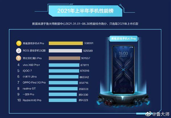 Oto lista 10 najszybszych smartfonów z Androidem ciekawostki najszybszy smartfon z Android, Master Lu, benchmark, Android  Twórcy popularnego benchmarku Master Lu opublikowali ranking najszybszych smartfonów z systemem operacyjnym Android w pierwszej połowie 2021 roku. Adnroid 1