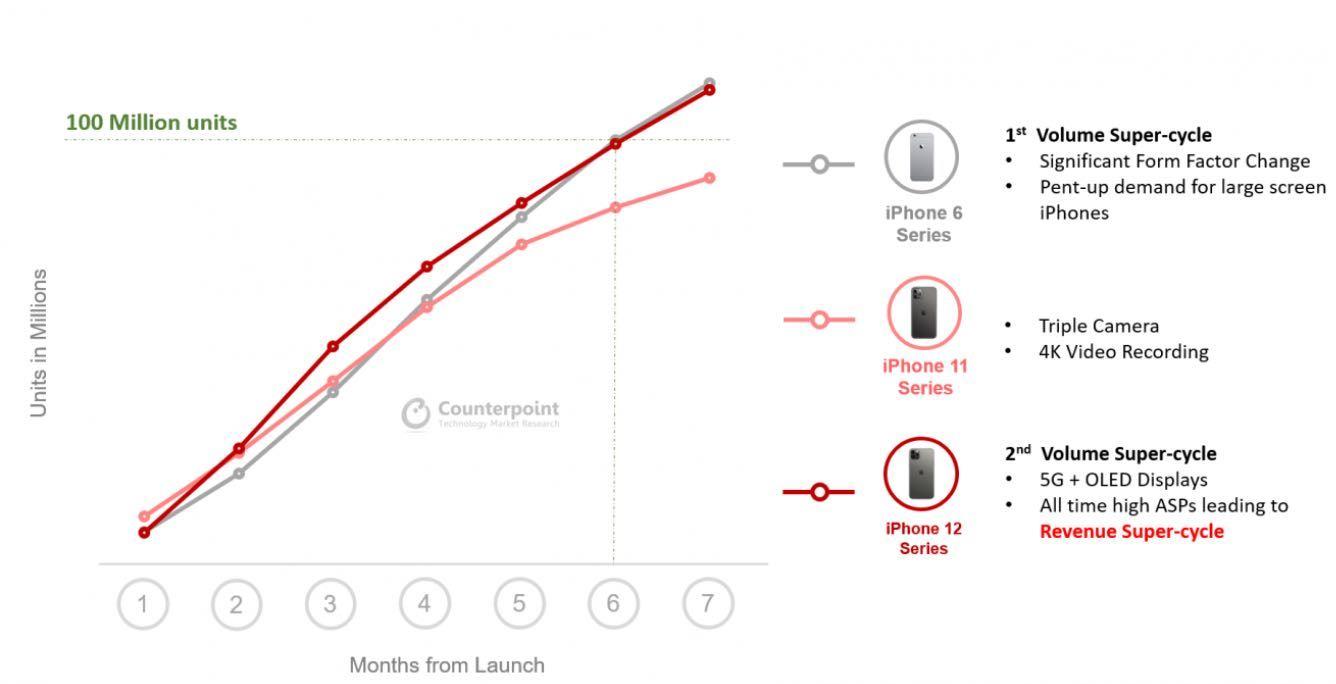 iPhone 12 sprzedaje się tak samo jak iPhone 6 w 2014 roku polecane, ciekawostki sprzedaz, popularność, iPhone 12, Apple  Counterpoint Research szacuje, że Apple sprzedało ponad 100 milionów sztuk iPhone 12 w ciągu zaledwie 7 miesięcy, co czyni go najlepiej sprzedającą się serią iPhone'ów od czasu premiery iPhone'a 6 w 2014 roku. iPhone12 sprzedaz