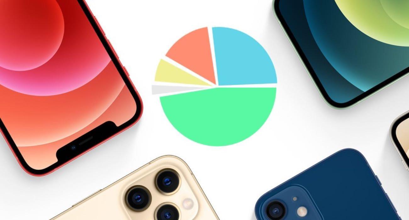 iPhone 12 sprzedaje się tak samo jak iPhone 6 w 2014 roku polecane, ciekawostki sprzedaz, popularność, iPhone 12, Apple  Counterpoint Research szacuje, że Apple sprzedało ponad 100 milionów sztuk iPhone 12 w ciągu zaledwie 7 miesięcy, co czyni go najlepiej sprzedającą się serią iPhone'ów od czasu premiery iPhone'a 6 w 2014 roku. iPhone12