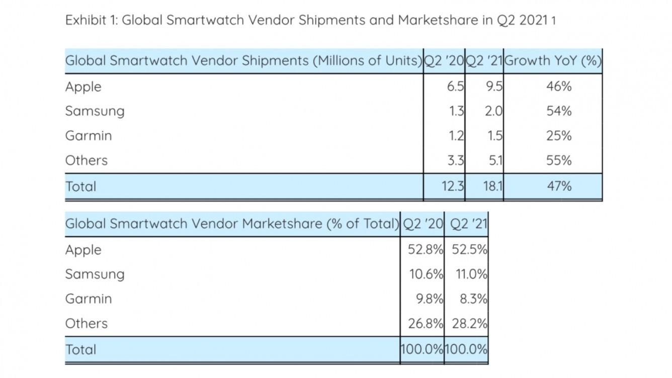 Nowe dane potwierdzają wielki sukces Apple Watch Series 6 ciekawostki sperzedaz Apple Watch series 7, Apple Watch Series 7  Apple nadal dominuje na światowym rynku smartfonów również w drugim kwartale 2021 roku, dzięki sprzedaży Apple Watch Series 6.  stay zegarki