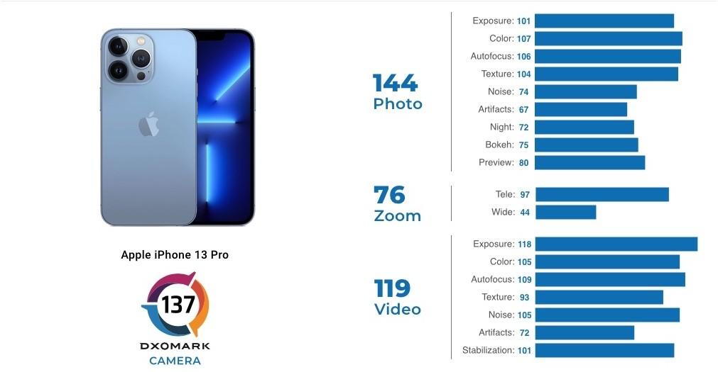 Aparat iPhone 13 Pro przetestowany przez DxOMark ciekawostki test aparatu iphone 13 pro, jakie zdjecia robi iphone 13 pro, iPhone 13 Pro, DxOMark, aparat iphone 13 pro przetestowany  Eksperci DxOMark opublikowali szczegółowy przegląd aparatów niedawno wydanego smartfona iPhone 13 Pro. Jak wypadł test? DxOMark iPhone13pro