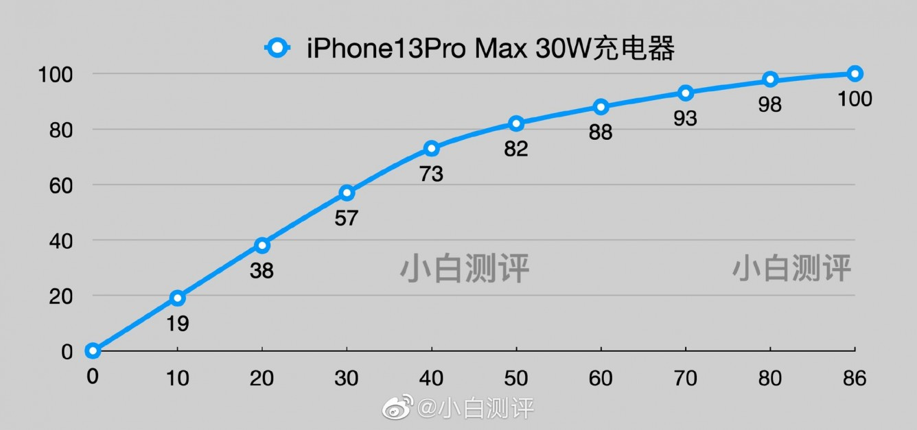 iPhone 13 Pro Max obsługuje szybkie ładowanie 26W ciekawostki szybkie ładowanie, szybka ładowarka, jak szybko laduje sie iphone 13 pro max, jak szybka jest iOS 9 beta 4, iPhone 13 Pro max  Chiński bloger Noob Evaluation podzielił się na Weibo ciekawą obserwacją dotyczącą prędkości ładowania iPhone'a 13 Pro Max. iP13 ladowanie