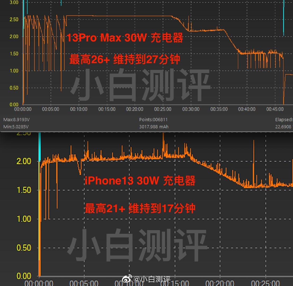 iPhone 13 Pro Max obsługuje szybkie ładowanie 26W ciekawostki szybkie ładowanie, szybka ładowarka, jak szybko laduje sie iphone 13 pro max, jak szybka jest iOS 9 beta 4, iPhone 13 Pro max  Chiński bloger Noob Evaluation podzielił się na Weibo ciekawą obserwacją dotyczącą prędkości ładowania iPhone'a 13 Pro Max. iP13 ladowanie01