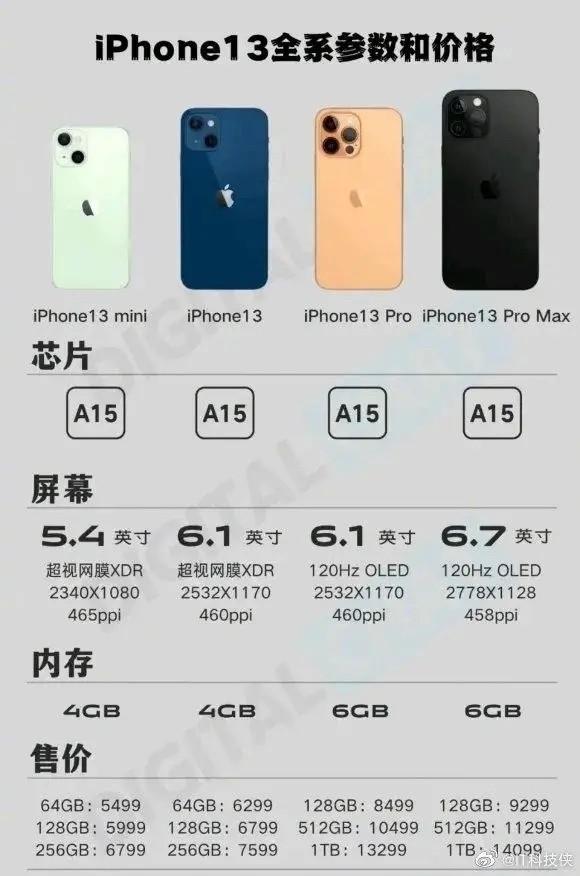 Te zmiany w iPhone 13 Pro i Pro Max Cię wkurzą! ciekawostki pojemność, iPhone 13 Pro max, iPhone 13 Pro  Jeśli planujesz zakup iPhone 13 Pro lub iPhone 13 Pro Max, to ta zmiana o której wcześniej nic nie mówiono może Cię wkurzyć. iPhone13 pojemnosc