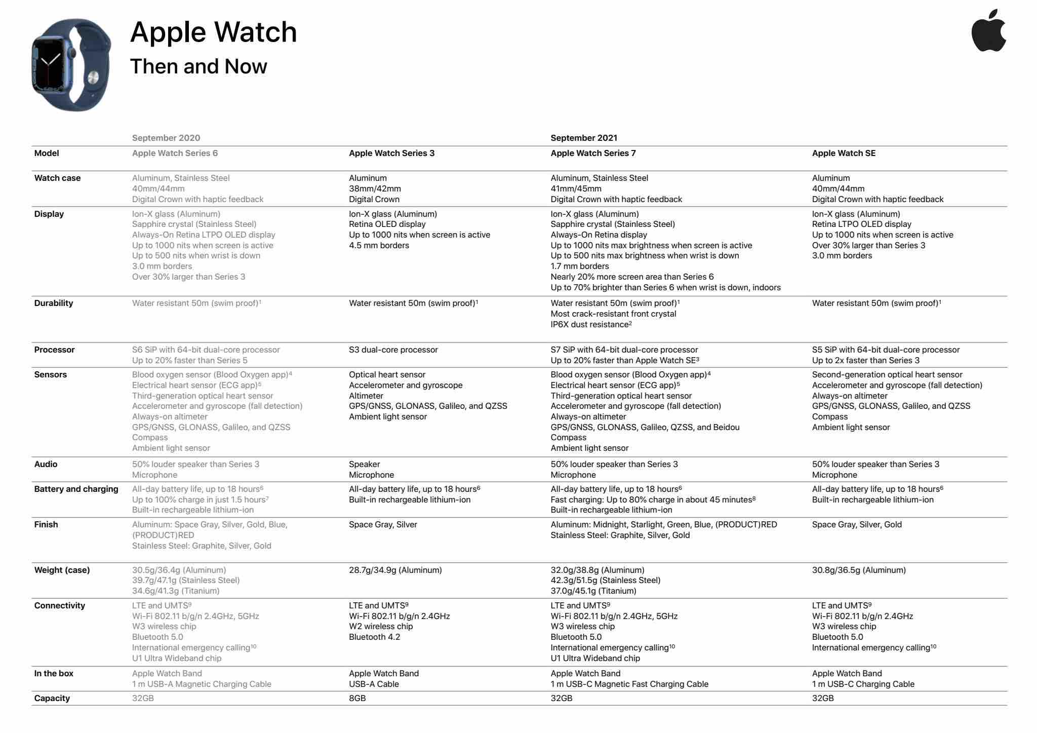 Zobacz czego nam Apple nie powiedziało o Watch Series 7 ciekawostki specyfikacja apple watch series 7, dane techniczne apple watch series 7, Apple Watch Series 7  W sieci pojawiły się szczegółowe specyfikacje inteligentnych zegarków Apple Watch Series 7. Waga, procesor, czas pracy baterii jasność ekranu i więcej. series7