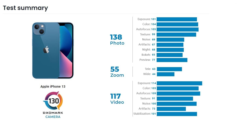 Aparat iPhone'a 13 pokonuje iPhone'a 12 Pro w testach DxOMark ciekawostki test aparatu, iphone 13 czy iphone 13, iPhone 13  Masz iPhone'a 12 i chciałbyś wiedzieć, czy iPhone 13 będzie robił lepsze zdjęcia? Według testów DxOMark aparat iPhone'a 13 jest lepszy od iPhone'a 12 Pro, a nawet dorównuje wynikowi iPhone'a 12 Pro Max. dxomark test iphone 13 1