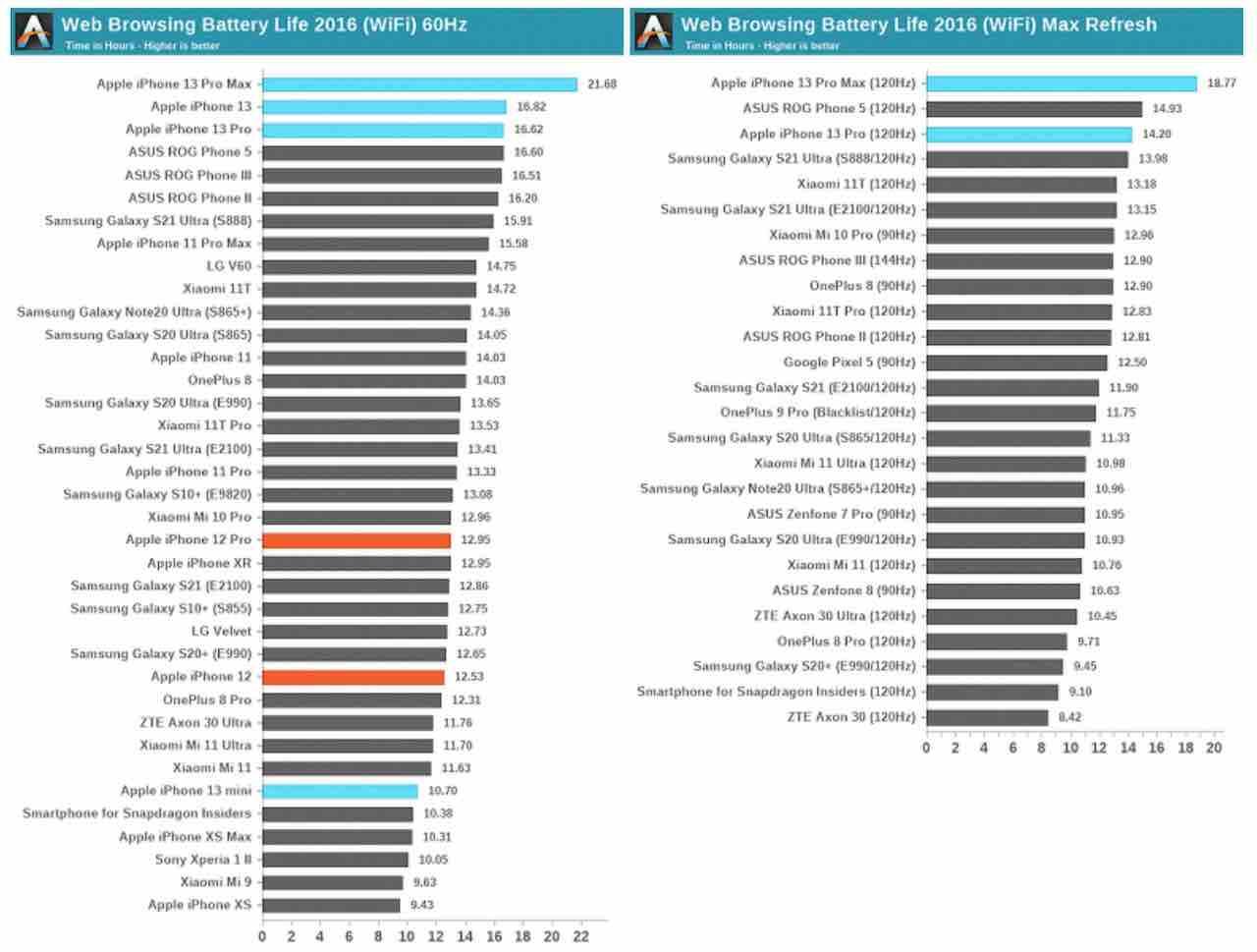 iPhone 13 Pro Max zniszczył wszystkich konkurentów ze świata Androida w nowym teście baterii ciekawostki test baterii iphone 13 pro max, test baterii iphone 13 pro, porównanie baterii, iPhone 13 Pro max, ile na baterii wytrzyma iphone 13 pro max, czas pracy iphone 13 pro max  Żywotność baterii iPhone'a była od dawna była krytykowana. Na szczęście w iPhone 13 i 13 Pro się to zmieniło do tego stopnia, że model 13 Pro Max zniszczył wszystkie smartfony z Androidem w najnowszym teście baterii. iPhone13ProMax testbaterii