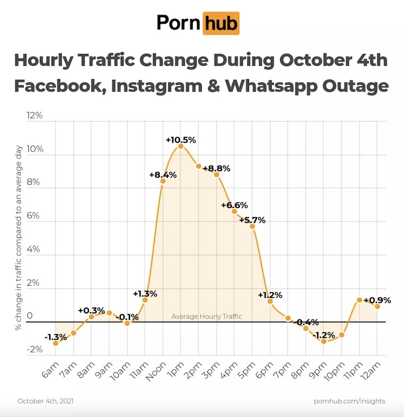 Wiemy co robiły miliony osób podczas ostatniej awarii Facebooka! ciekawostki pornhub, facebook nie dziala  Kilka dni temu jak zapewne pamiętacie przez kilka godzin nie działał Messenger, Instagram, Facebook i WhatsApp. Wiecie co wiele osób robiło w tym czasie? Nigdy nie zgadniecie! pornhub
